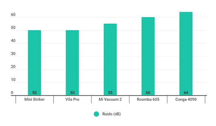 Tabela de comparação do nível de ruído dos melhores aspiradores de pó robô no guia de compra