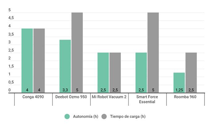 Tabela comparativa da autonomia dos melhores aspiradores robôs no guia de compras